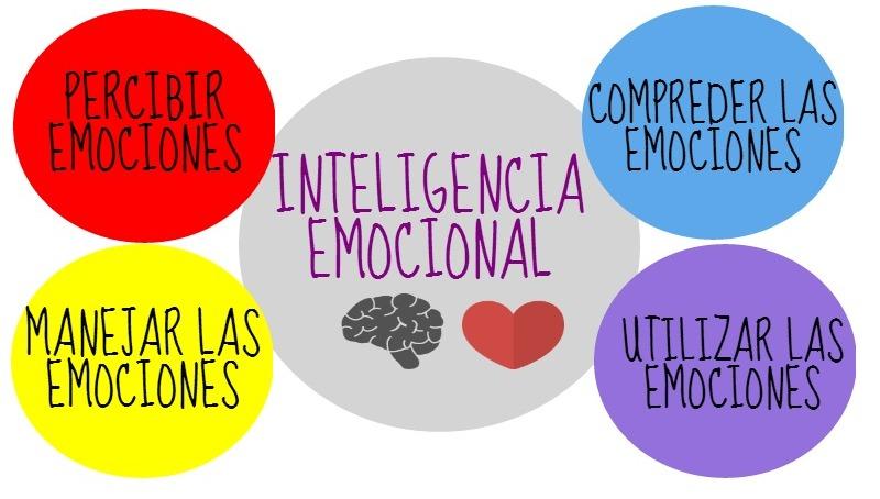 inteligenia emocional positivarte madrid